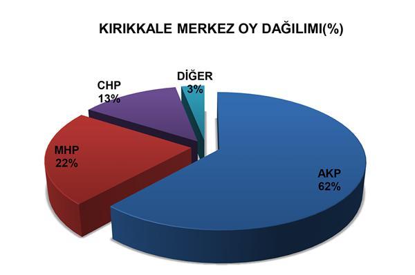 İşte ilçe ilçe oy oranları