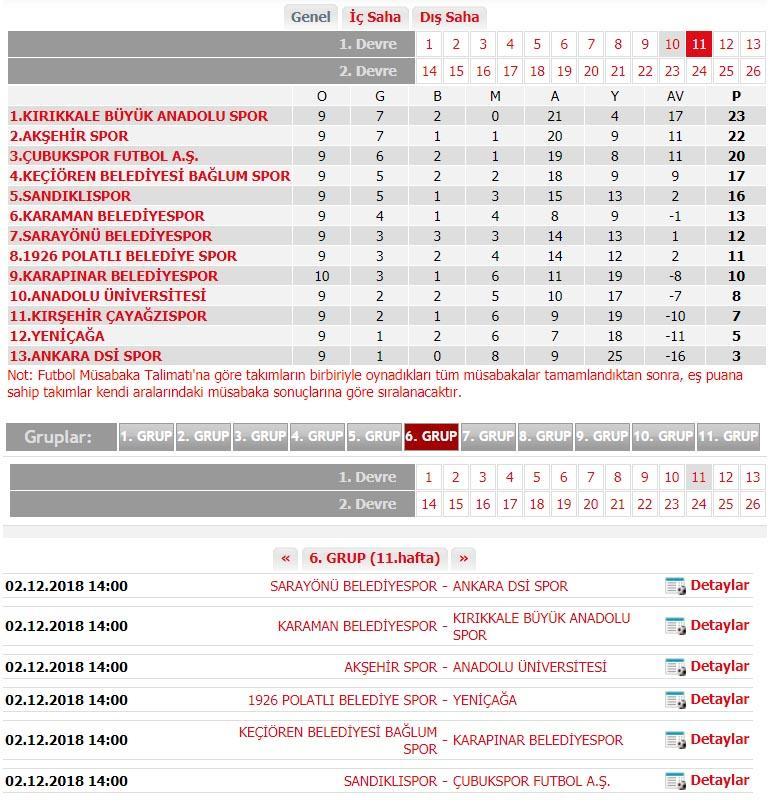Bölgesel amatör lig, 6. Grubun lideri Kırıkkale Büyük Anadoluspor, bu hafta ligde 6. sırada bulunan Karaman Belediyespor'a misafir olacak.